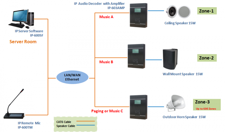 Public Address, Paging System & Audio System
